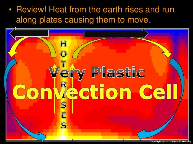 • Review! Heat from the earth rises and run along plates causing them to move. Copyright © 2010 Ryan P. Murphy