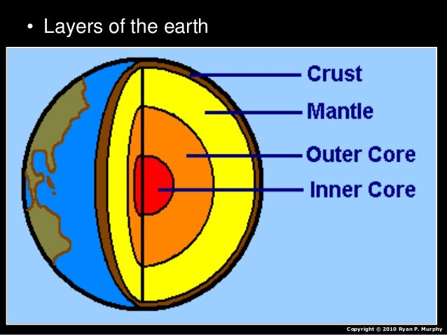 Layers Of The Earth Earth S Interior Earth Science
