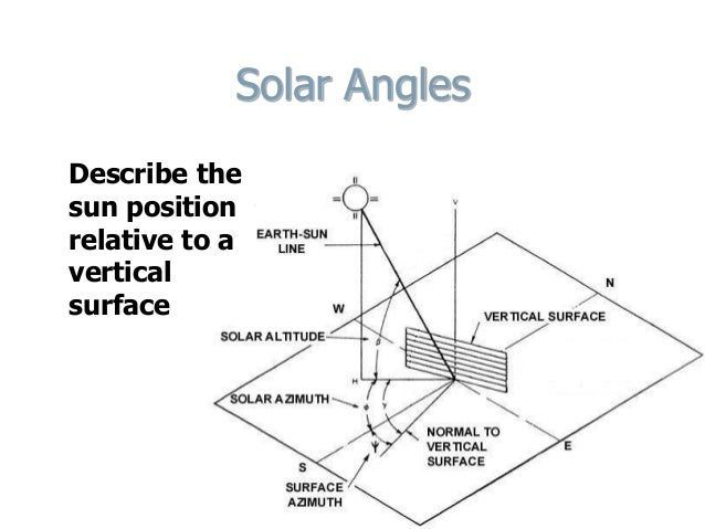 earth sun angle