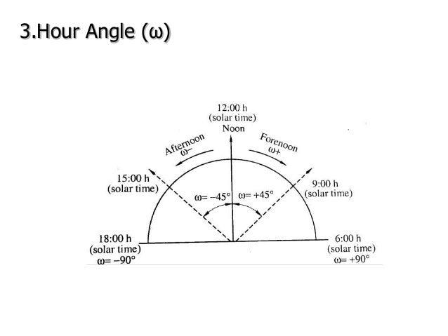 3.Hour Angle (ω)
