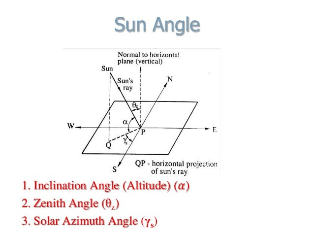 Sun Angle 1. Inclination Angle (Altitude) (𝛼) 2. Zenith Angle (θz) 3. Solar Azimuth Angle (γs)