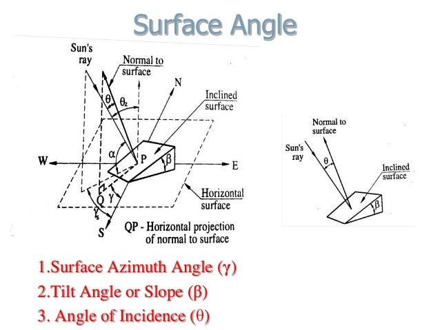 Surface Angle 1.Surface Azimuth Angle (γ) 2.Tilt Angle or Slope (β) 3. Angle of Incidence (θ)