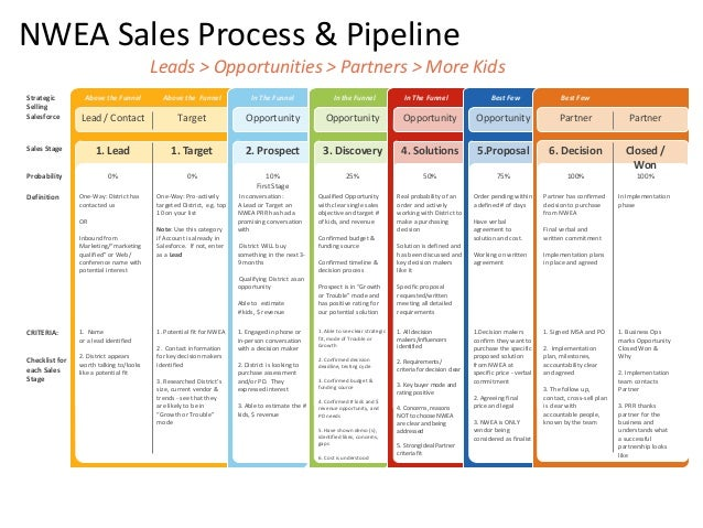 Sales Pipeline Research By Bright Technology