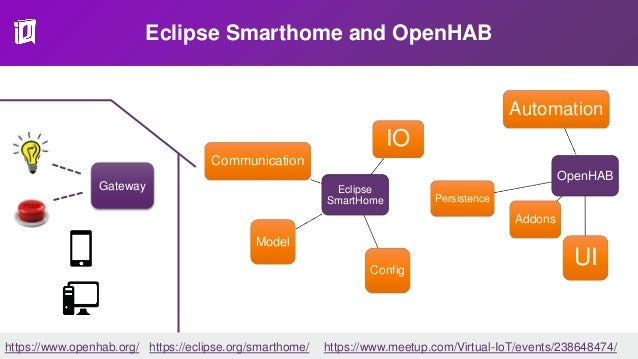 Eclipse Smarthome and OpenHAB Eclipse SmartHome Communication IO Config Model Gateway OpenHAB Automation Addons Persistenc...