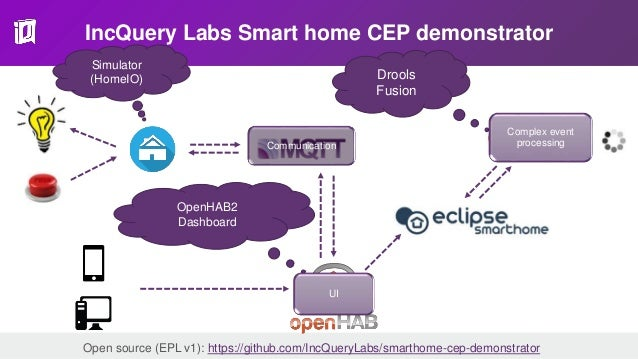 Easier smart home development with simulators and rule engines
