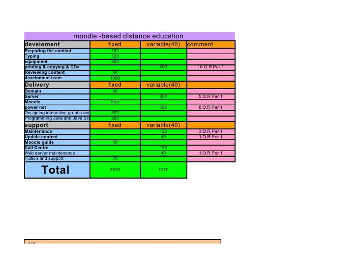moodle -based distance education develoment                                 fixed   variable(40)   comment Preparing the c...