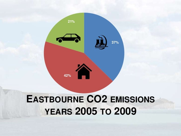 21%               37%       42%EASTBOURNE CO2 EMISSIONS   YEARS 2005 TO 2009