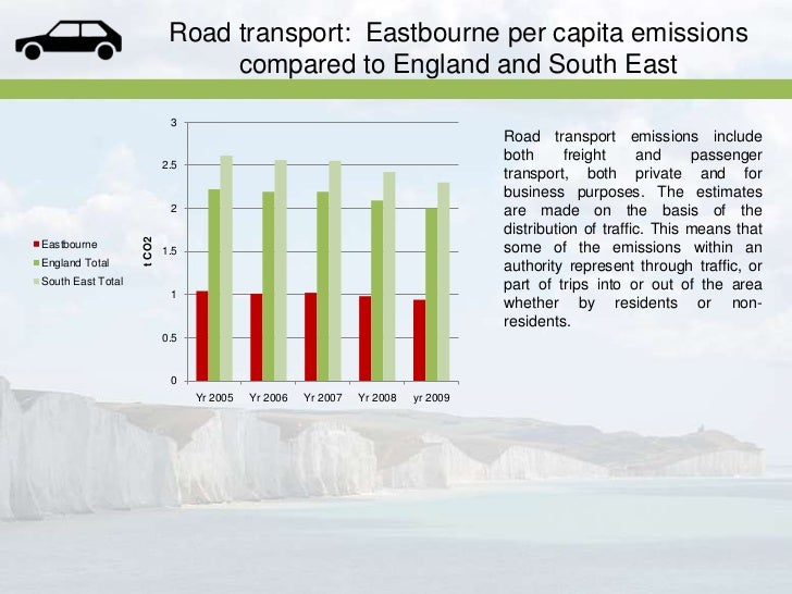 Eastbourne Co2 Emissions