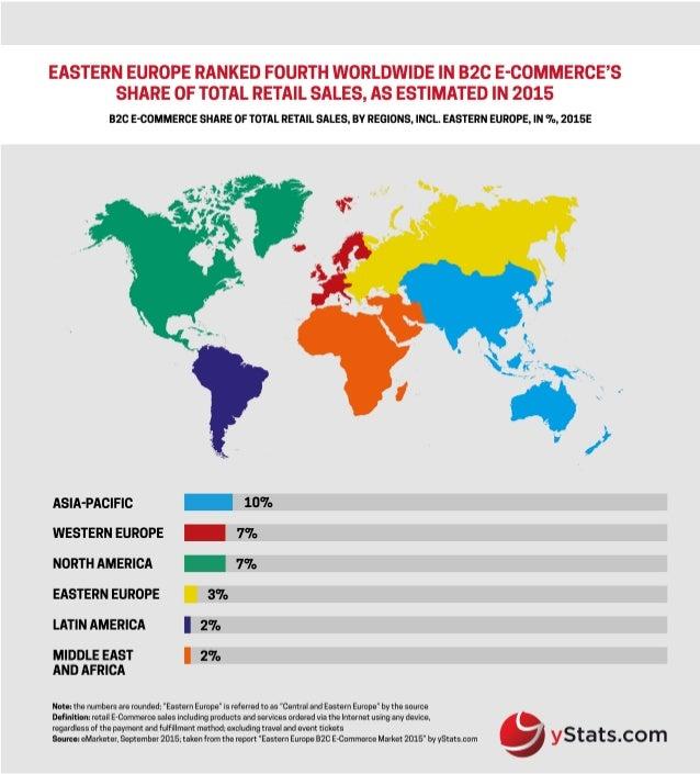 Infographic: Eastern Europe B2C E-Commerce Market 2015