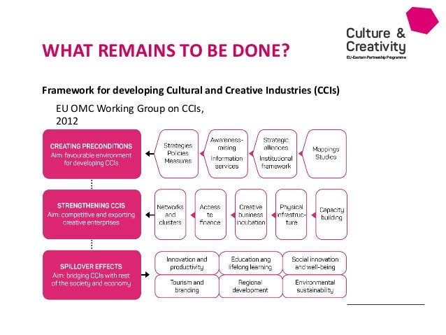 Culture & Creativity EU-Eastern Partnership Programme WHAT REMAINS TO BE DONE? Framework for developing Cultural and Creat...