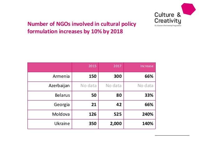 Culture & Creativity EU-Eastern Partnership Programme 2015 2017 Increase Armenia 150 300 66% Azerbaijan No data No data No...