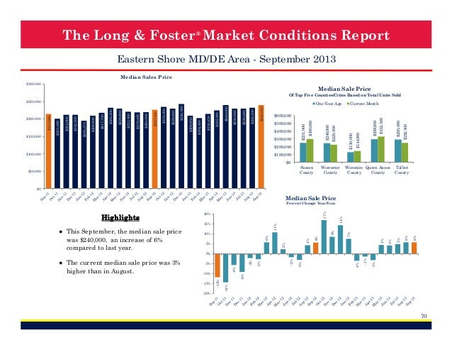 The Long & Foster ® Market Conditions Report Eastern Shore MD/DE Area - September 2013 Median Sales Price $300,000  Median...