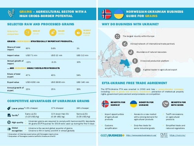 NORWEGIAN-UKRAINIAN BUSINESS GUIDE FOR GRAINS GRAINS – AGRICULTURAL SECTOR WITH A HIGH CROSS-BORDER POTENTIAL SELECTED RAW...