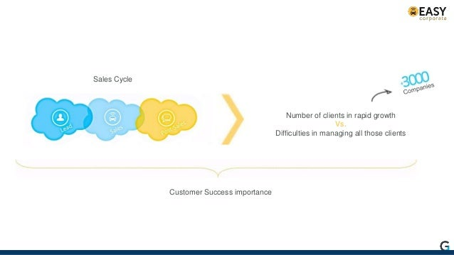 Sales Cycle Number of clients in rapid growth Vs. Difficulties in managing all those clients Customer Success importance