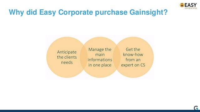 1. Life Cycle 2. CTAs 3. Data integration 4. Playbooks How Easy Corporate did it…