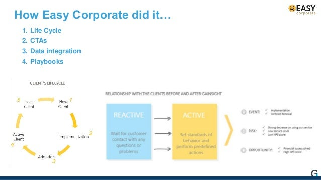 1. Focus a lot on training and making the executives understand the value of the platform 1. Recycle the CTAs and Playbook...