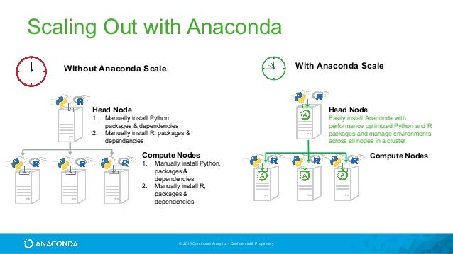 Easy Data Science Deployment with the Anaconda Platform
