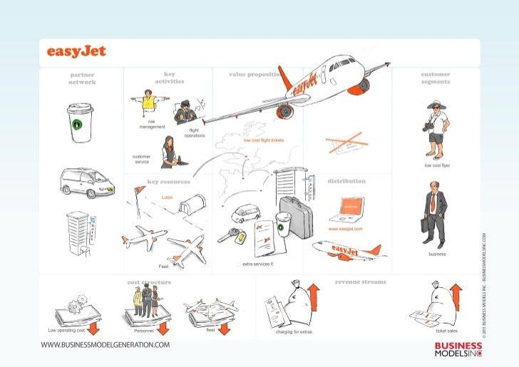 Easyjet Business Model Visualized
