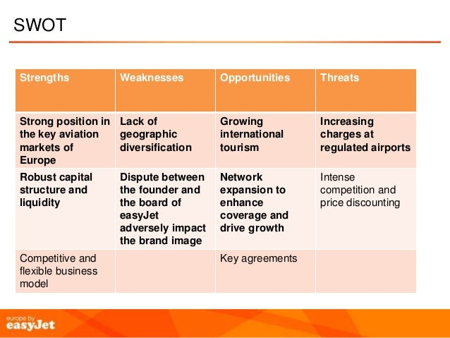 capital structure of easyjet A leveraged company is the company with some debt in its capital structure (ross, westerfield, jaffe and jordan, 2011)  0,49 17 3,21 8 10 easyjet 0,37 4 10,53 17.