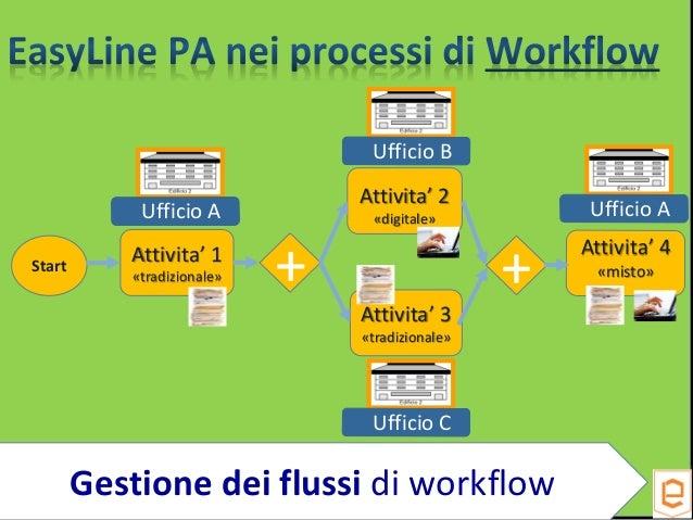 Attivita' 4 «misto» Attivita' 1 «tradizionale» Start + Attivita' 2 «digitale» Attivita' 3 «tradizionale» Ufficio A Ufficio...
