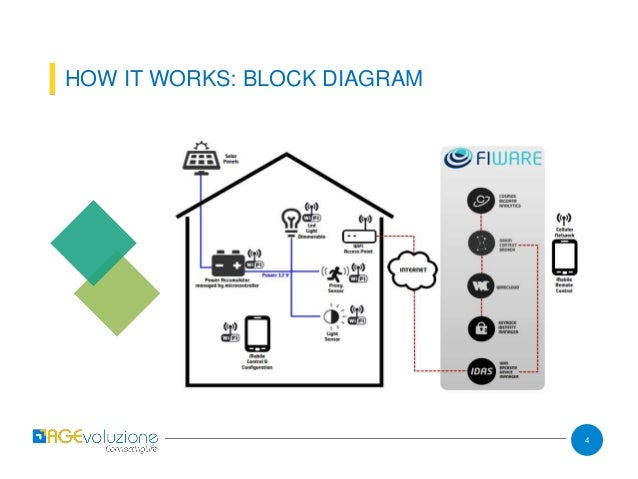 easyluxpg wifi lighting system from agevoluzione, Block diagram