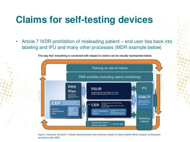 Claims for self-testing devices • Article 7 IVDR prohibition of misleading patient – end user ties back into labeling and ...