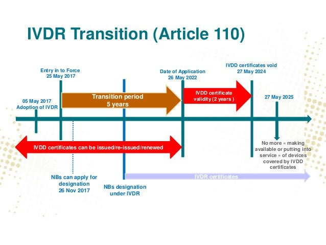 IVDR Transition (Article 110) 05 May 2017 Adoption of IVDR Entry in to Force 25 May 2017 NBs designation under IVDR Date o...