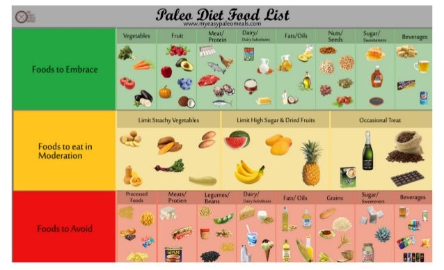 Paleo Diet Food List Infographic