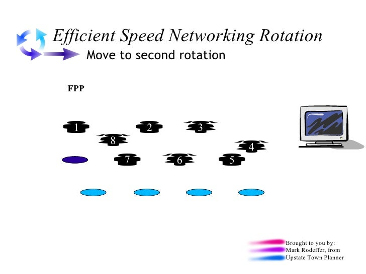 How does speed dating rotation work