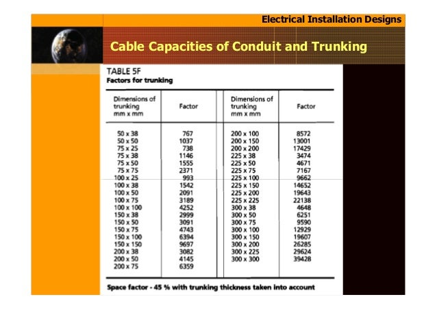 Eat 105 chapter 3 electrical installation designs cable capacities of conduit and trunking 34 greentooth Images