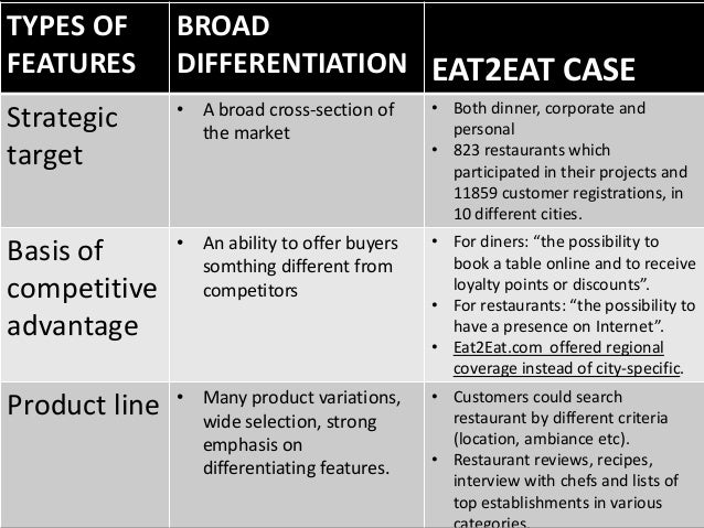 eat2eat strategy Sehen sie sich das profil von colin morris auf linkedin an,  » eat2eatcom  marketing strategy planning and implementation.