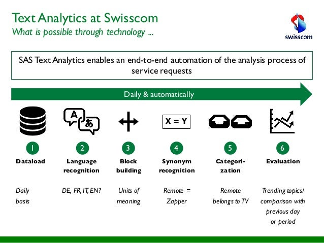SAS Text Analytics enables an end-to-end automation of the analysis process of service requests Daily & automatically X = ...