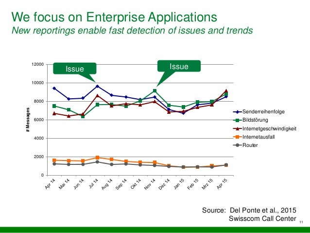 We focus on Enterprise Applications New reportings enable fast detection of issues and trends 11 0 2000 4000 6000 8000 100...