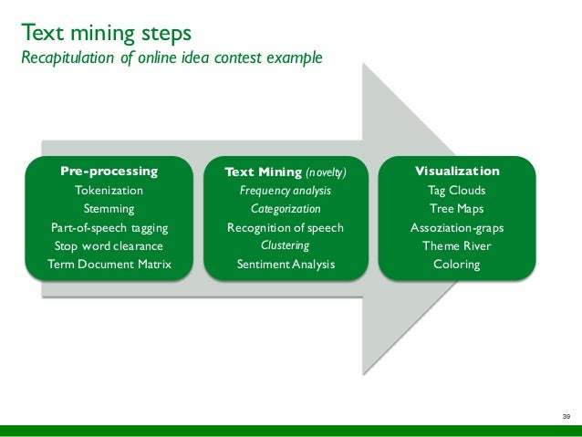 Text mining steps Recapitulation of online idea contest example 39 Pre-processing Tokenization Stemming Part-of-speech tag...