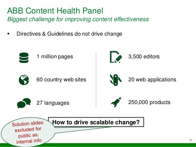 ABB Content Health Panel Biggest challenge for improving content effectiveness 14  Directives & Guidelines do not drive c...