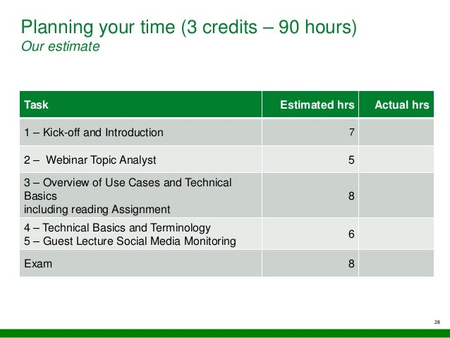 Planning your time (3 credits – 90 hours) Our estimate Task Estimated hrs Actual hrs 1 – Kick-off and Introduction 7 2 – W...