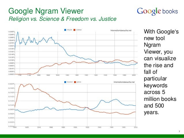 7 Google Ngram Viewer Religion vs. Science & Freedom vs. Justice With Google's new tool Ngram Viewer, you can visualize th...