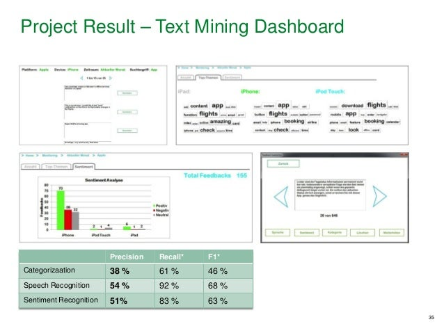 35 Precision Recall* F1* Categorizaation 38 % 61 % 46 % Speech Recognition 54 % 92 % 68 % Sentiment Recognition 51% 83 % 6...