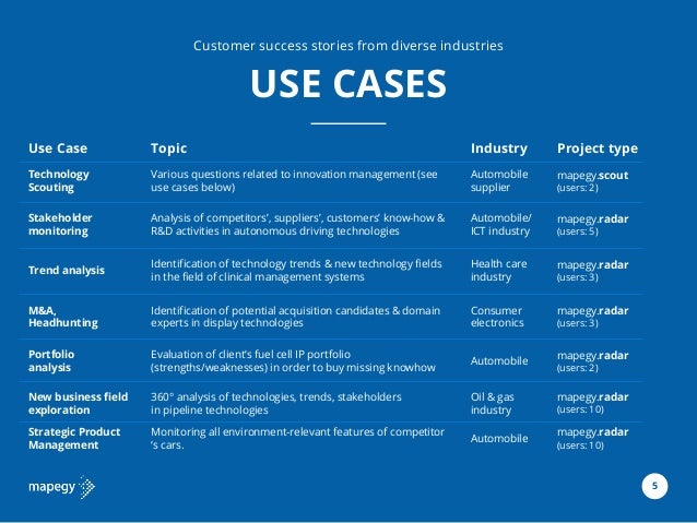 8 Use Case Topic Industry Project type Technology Scouting Various questions related to innovation management (see use cas...