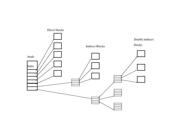 inode Infos Direct blocks Indirect Blocks Double indirect blocks