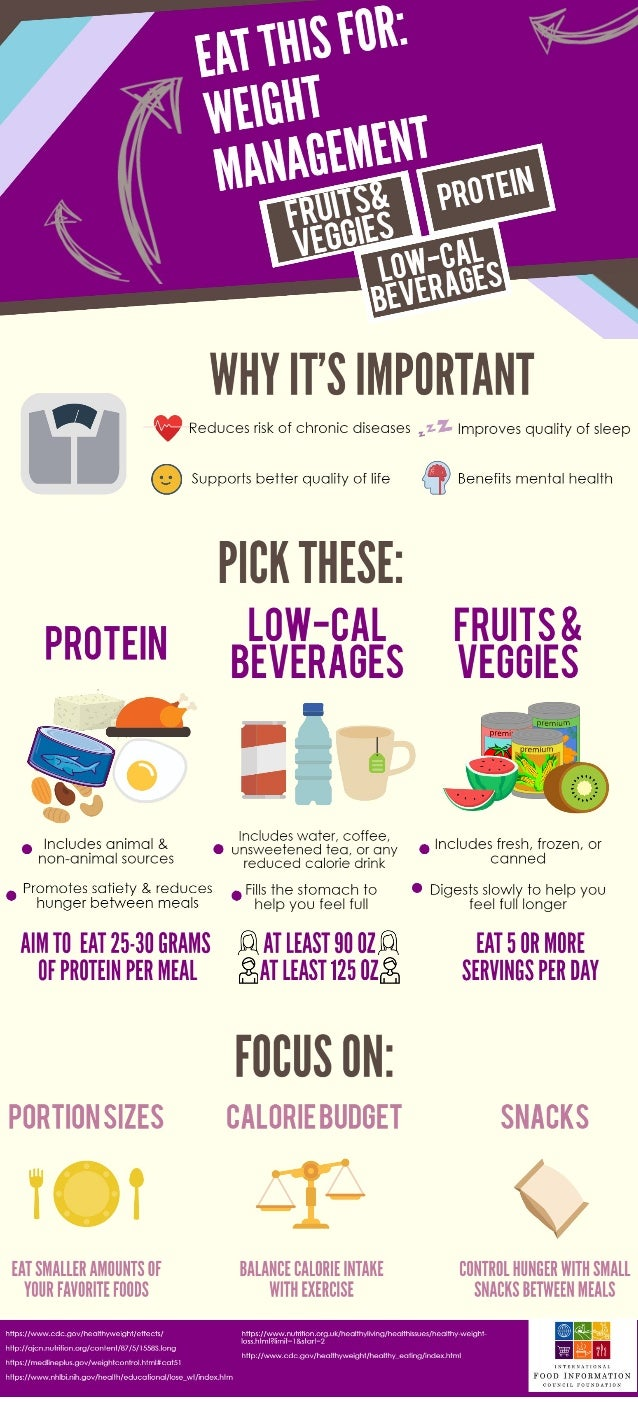 EAT THIS FOR: Weight Management