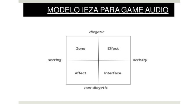 MODELO IEZA PARA GAME AUDIO