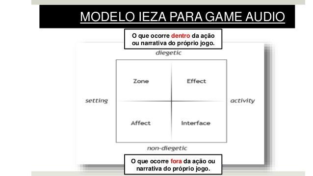 MODELO IEZA PARA GAME AUDIO O que ocorre dentro da ação ou narrativa do próprio jogo. O que ocorre fora da ação ou narrati...