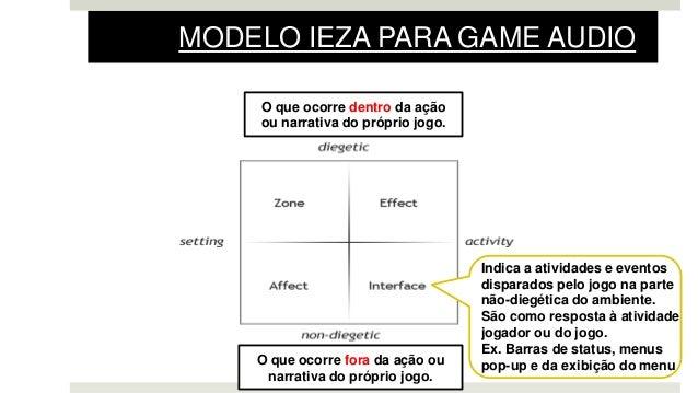 Indica a atividades e eventos disparados pelo jogo na parte não-diegética do ambiente. São como resposta à atividade jogad...
