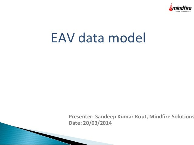 EAV data model Presenter: Sandeep Kumar Rout, Mindfire Solutions Date: 20/03/2014
