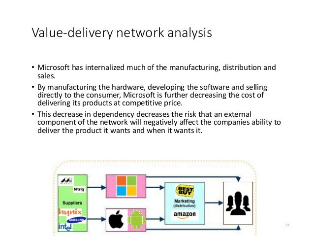 nike value delivery network Nike manufacturing map: learn more about nike, inc contract manufacturing network and countries where we do business about this site.