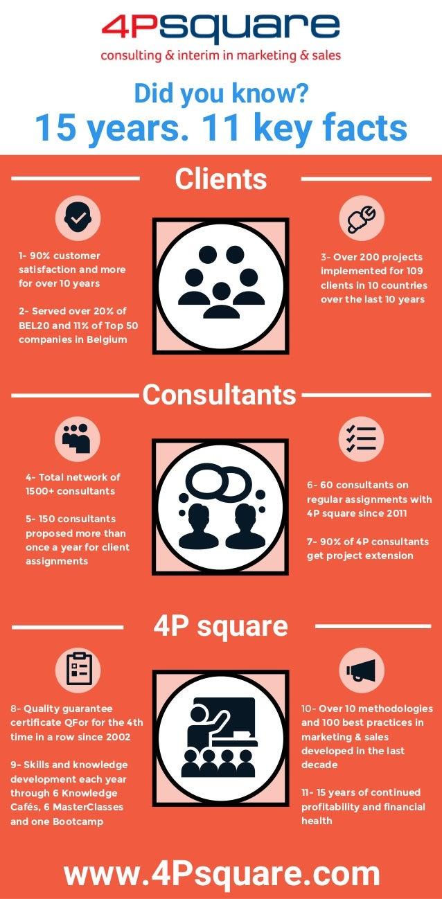 3-Over200projects implementedfor109 clientsin10countries overthelast10years 1-90%customer satisfactiona...