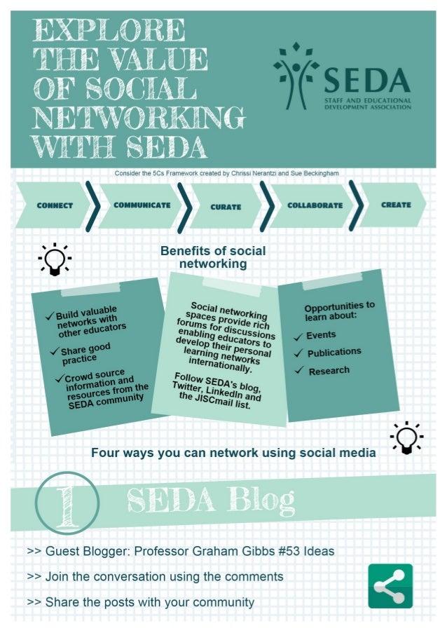 E§@LORE TEE VALUE OF SOCIAL  NETWORI%G WTW SEDA  Consider the 5Cs Framework created by Chrissi Nerantzi and Sue Beckingham...