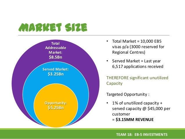 Market Size Total Addressable