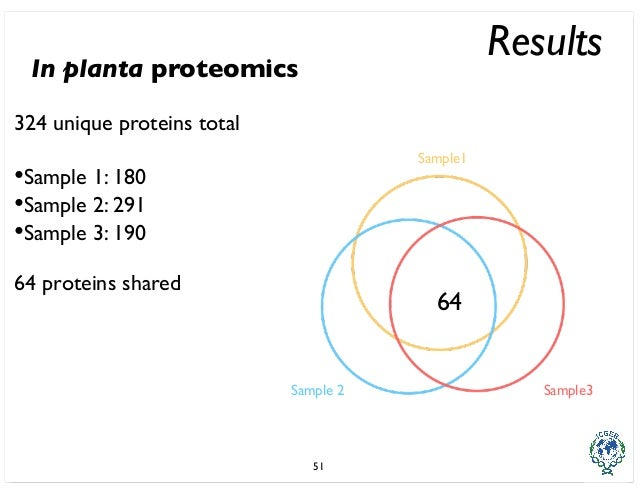 proteomics phd thesis Kapp, e a (2013) improved bioinformatics tools for the analysis of mass spectrometry-based peptidomics and proteomics data phd thesis, bioinformatics division, walter and eliza hall institute of medical research & department of medical biology, faculty of medicine, dentistry & health sciences, the university of melbourne.